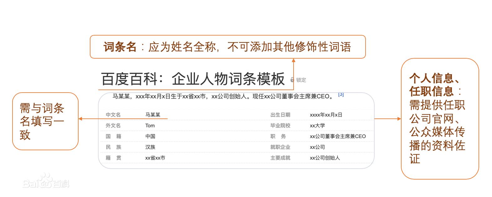 艺人演员明星人物百度百科怎么创建更新代做优化 (http://www.jiagao.net/) 百科创建 第1张