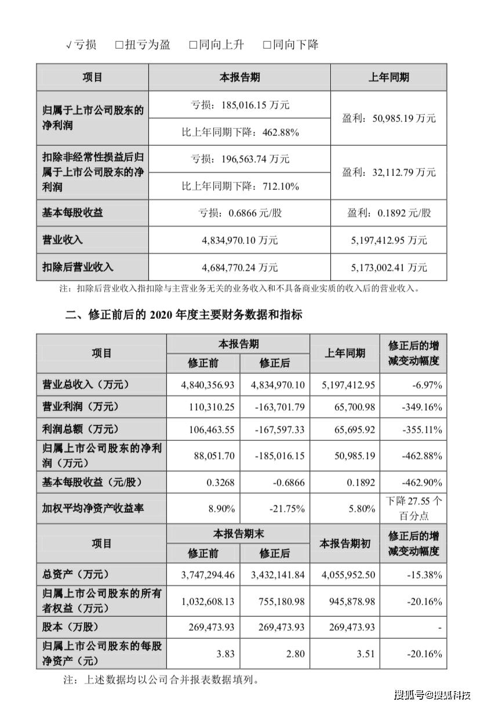 欧菲光修正业绩预告,预计去年亏损18.5亿元