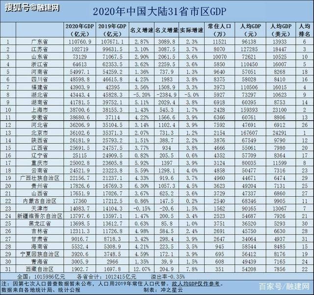 上海gdp2021总量_上海领衔,南京超越武汉,温州增速明显,2021一季度GDP50强城市