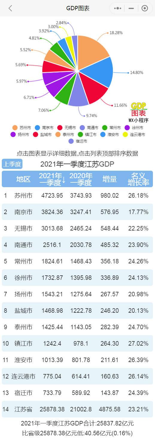 2017江苏gdp一季度_2021年第一季度各省GDP榜单出炉