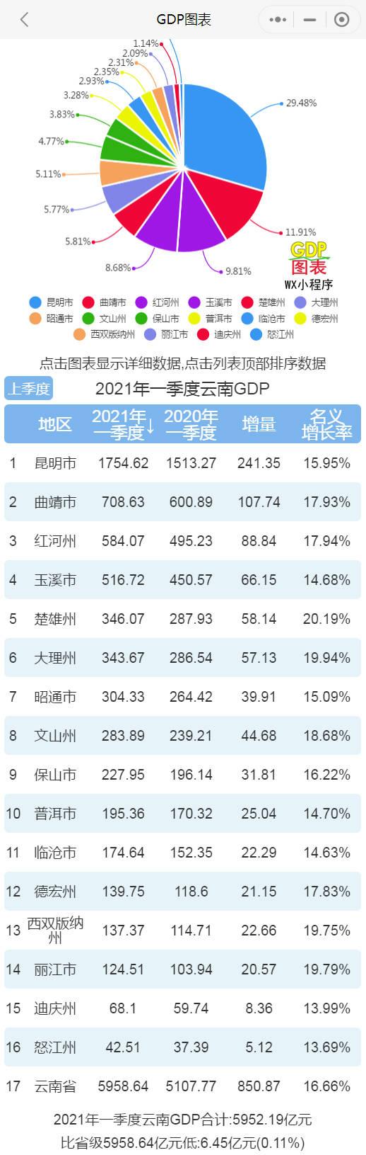"""云南的gdp排名_十年GDP对比,西南""""穷省""""云南是如何超越东北""""老大哥""""辽宁的"""