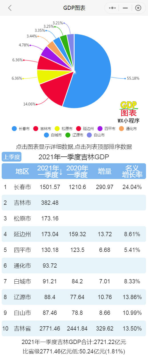 吉林省各市gdp_东北各地第一季度GDP排名中吉林市位列第七