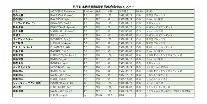 日本篮协公布奥运集训名单:八村塁与渡边雄太领衔