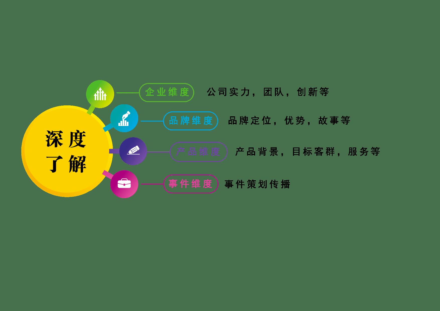 企业如何利用网络营销助力腾飞?(图4)