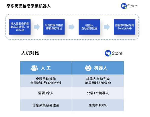 618市场格局大变天?UB Store京东电商RPA解决方案开拓新局面