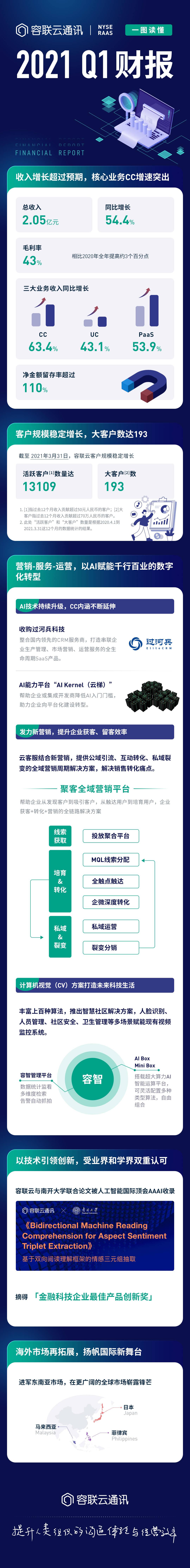 容联云2021年Q1财报出炉:净金额留存率超110%