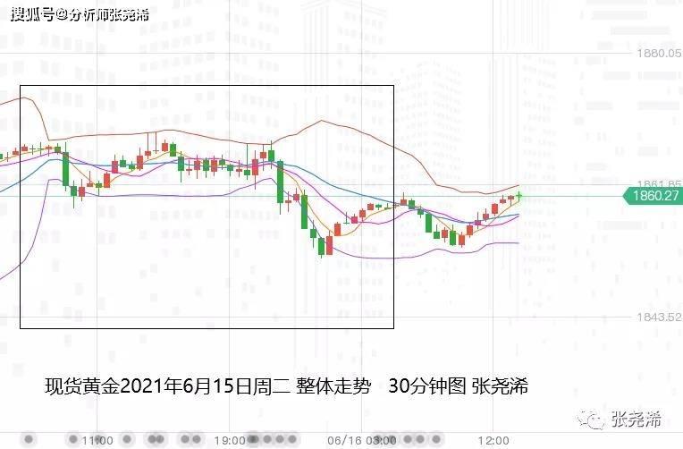 美联储|美元·張堯浠:FED决议来袭、黄金或探底回升V型反转