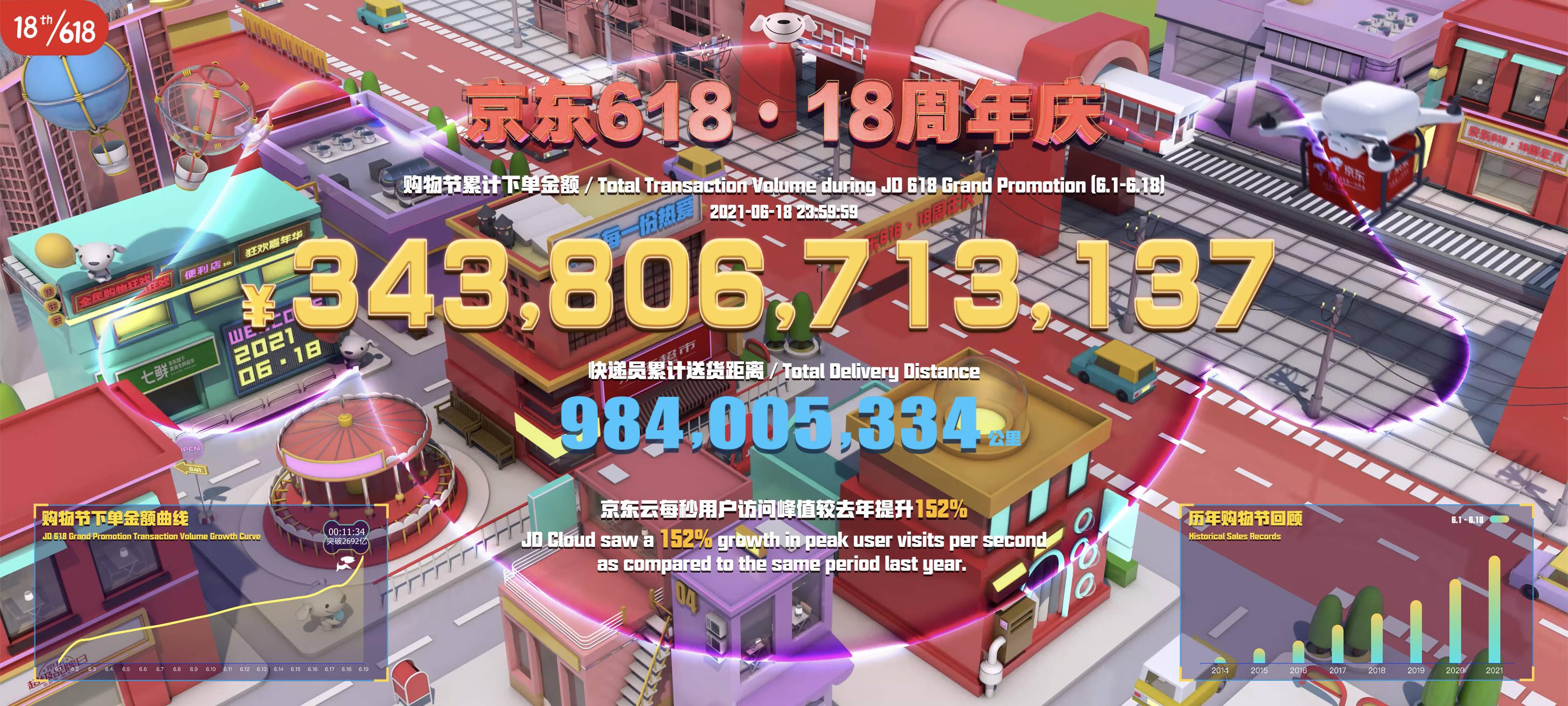 京东618下单金额超3438亿元,同比增长29%