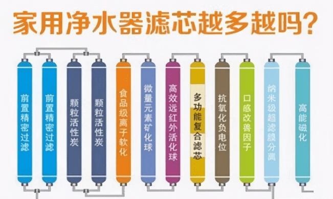 如何避免买到劣质净水器?揭秘选购雷区 学会判断产品优劣