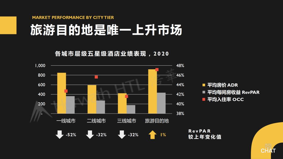 《【沐鸣娱乐登录平台】浩华发布 2020年中国酒店业绩回顾与展望》