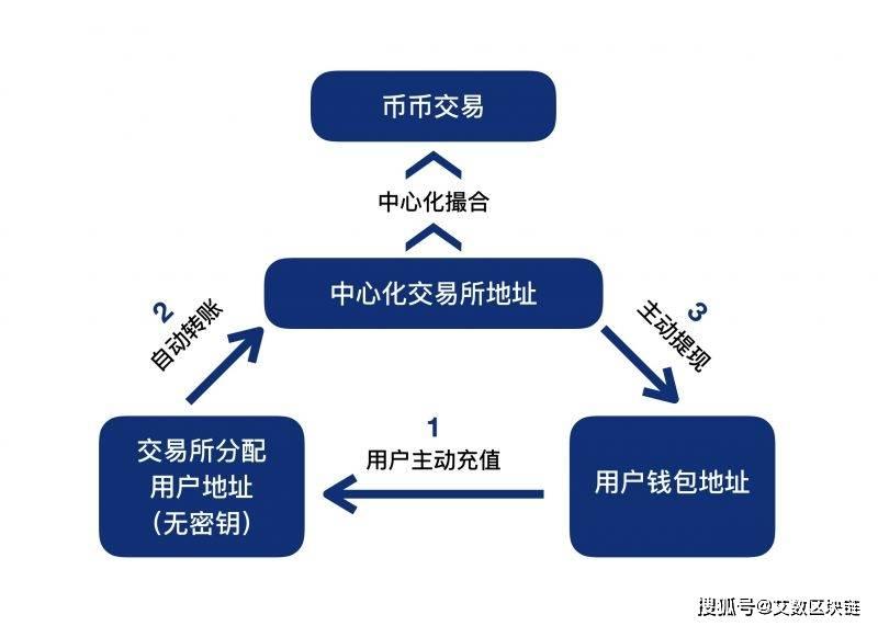 CEX(中心化交易所)到DEX(去中心化交易所),探寻交易所的发展变化  第2张 CEX(中心化交易所)到DEX(去中心化交易所),探寻交易所的发展变化 币圈信息