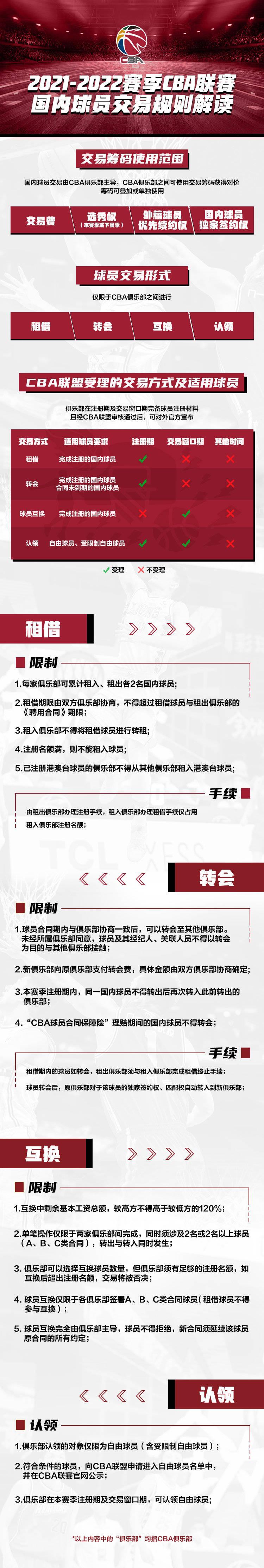 官方:一图看懂21-22赛季CBA联赛国内球员交易规则_皇朝娱乐官网