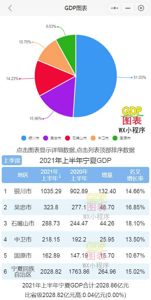 宁夏各市gdp排名_我国有38个千亿县,江苏独揽16个,排名第一的GDP超过宁夏一个省