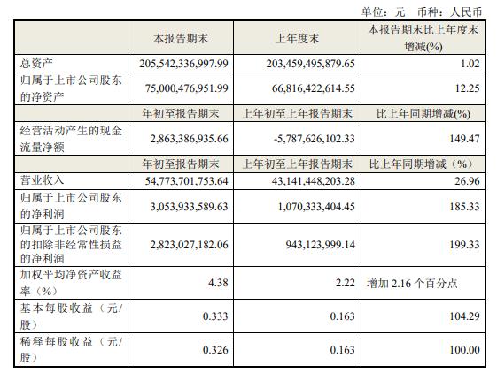 """""""海尔智家回购已花20亿股价无起色 营收增速放缓10年耗费900亿做投资"""