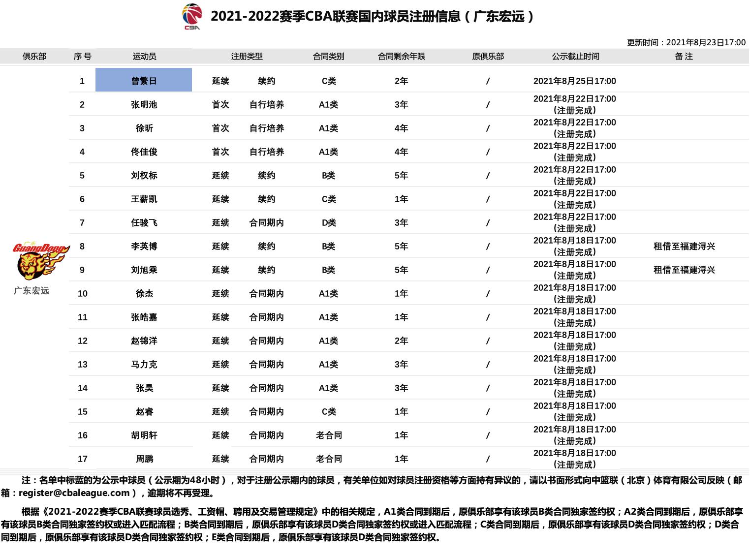 广东宏远国内球员注册信息:内线双子星初战CBA