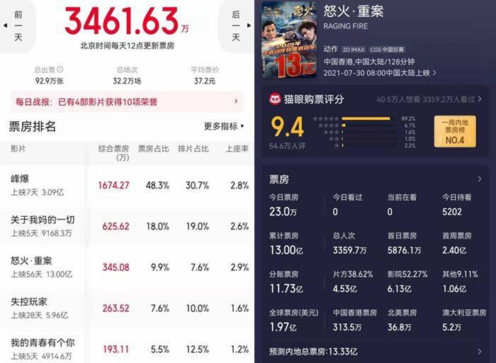 甄子丹、谢霆锋主演《怒火·重案》 累计总票房突破了13亿元