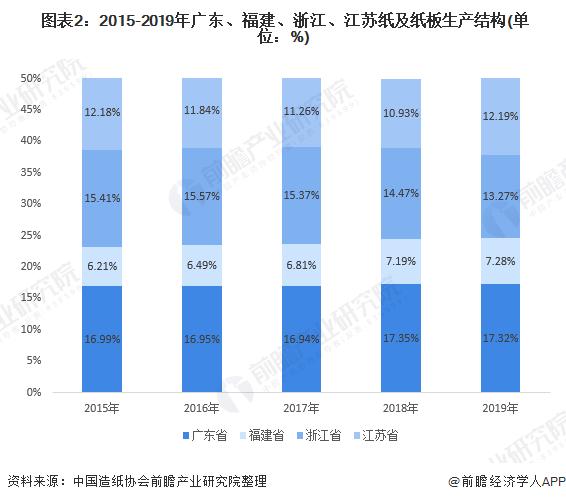 <strong>广东最强,十张图看懂沿海四省纸业生产市场现</strong>