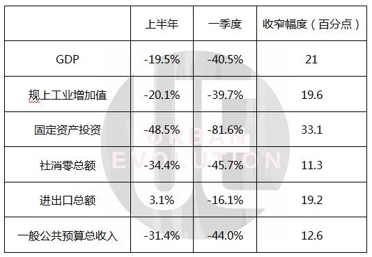 "GDP反弹21%,谁在""加码""武汉?插图"