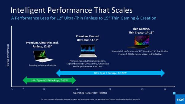 Intel 11代酷睿正式发布 近年来最大的一次飞跃的照片 - 10