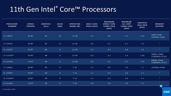 Intel 11代酷睿正式发布 近年来最大的一次飞跃的照片 - 11