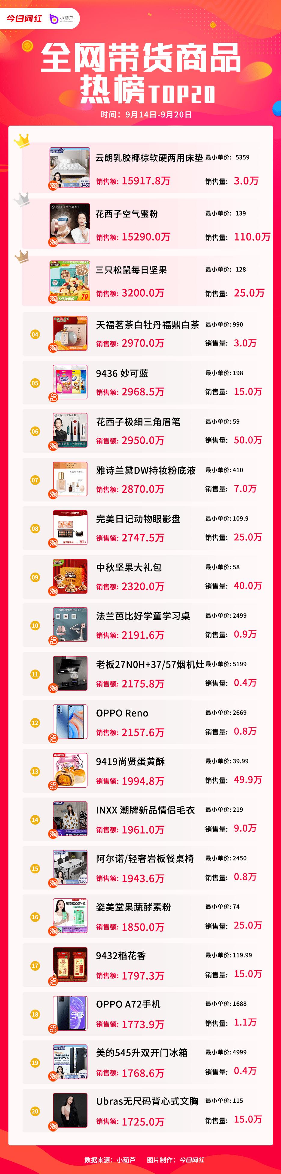 带货周榜 | 11位主播销售额破亿,薇娅7.59亿夺冠: