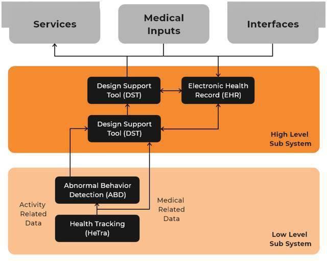 医疗保健人工智能和物联网如何帮助老年痴呆患者? 健康 第1张
