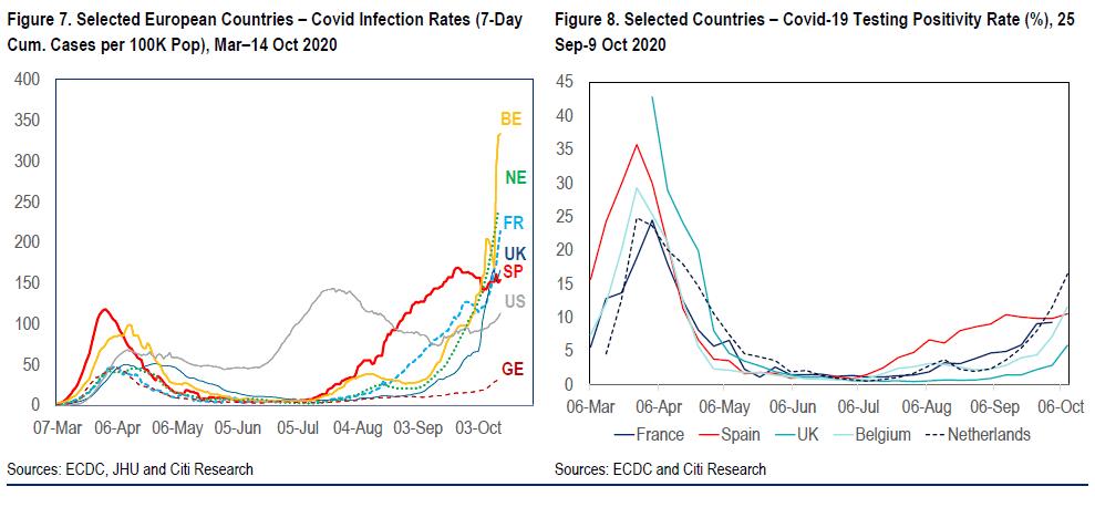 欧洲爆发第二轮疫情下经济体如何反应将是关键