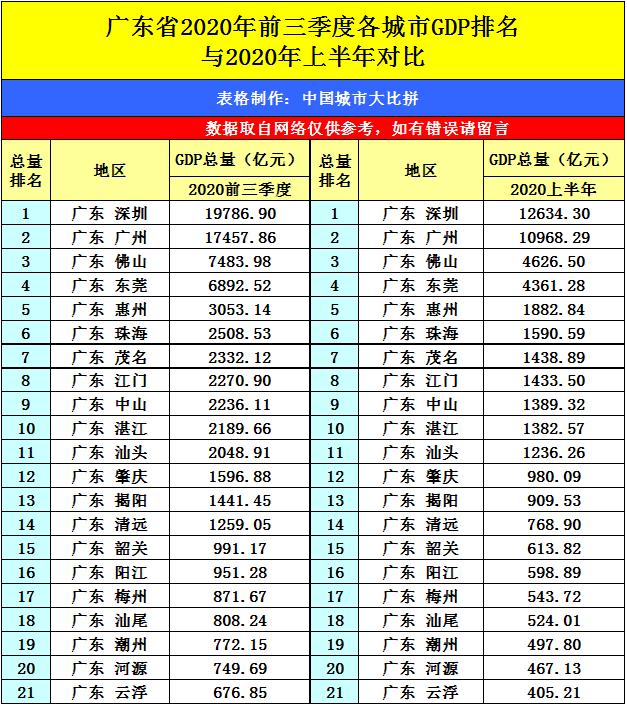 福建gdp前三季度2020_福建土楼