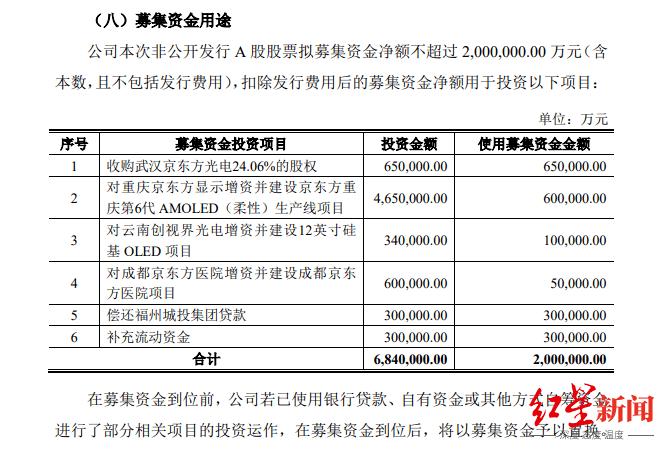 """200亿!""""散户之王""""BOE A第七次上涨,股价刚刚创新高"""