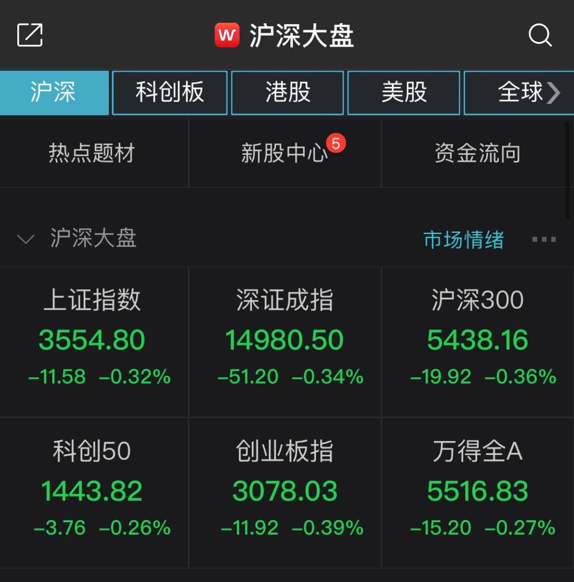 三大股指开盘走低,上证综指下跌0.32%,农业板块领涨