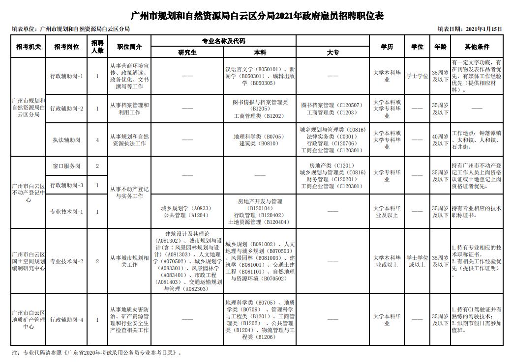 """【广州招聘】广州市规划和自然资源局白云区分局招聘启事,共4个岗位招聘13人,""""职""""等你来~"""