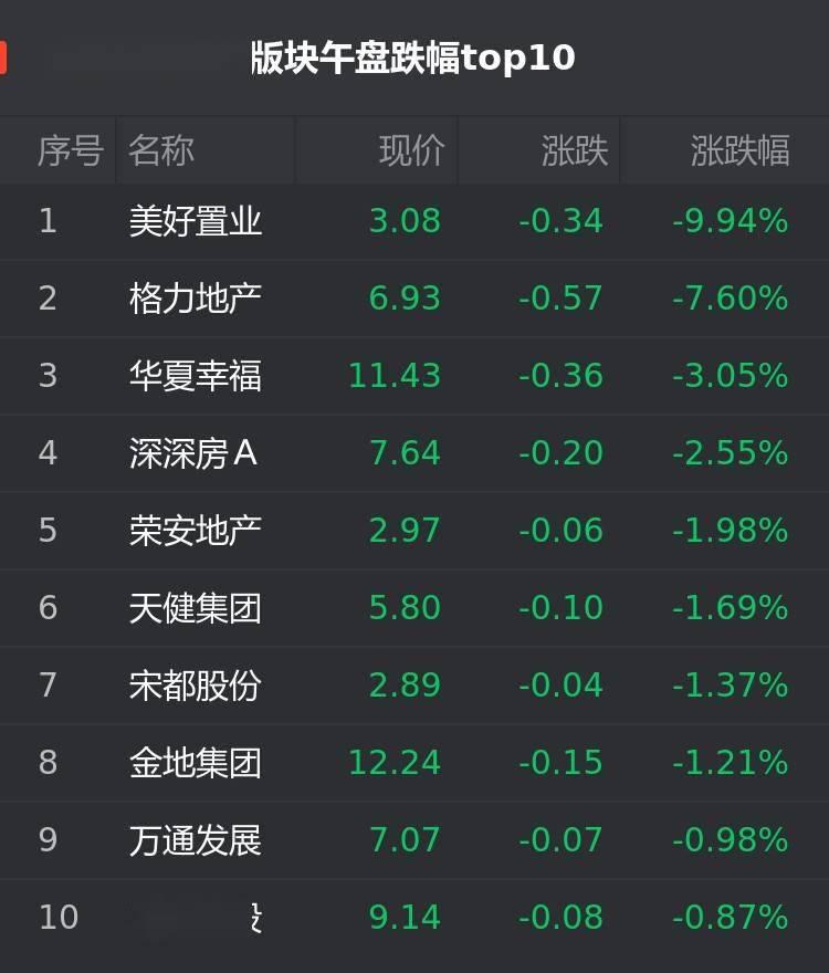 【A股1月18日房企股午盘:美好置业跌9.94%】