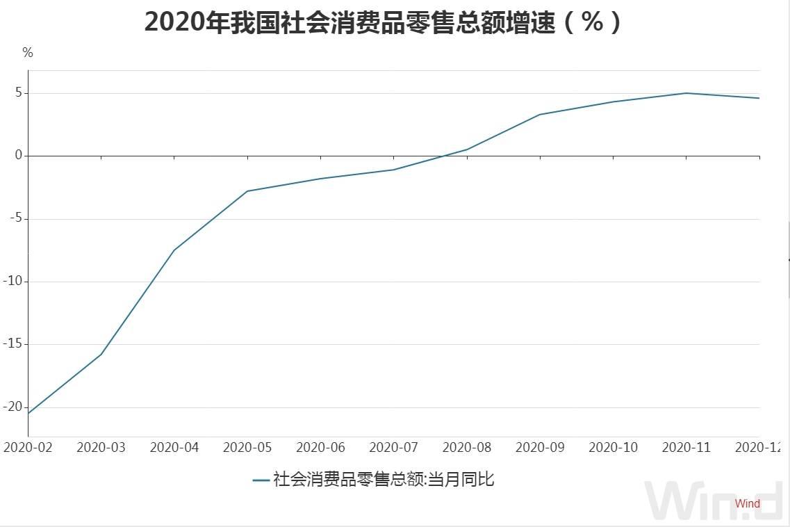 11.76万亿!2020年全国网上零售额同比增10.9%,消费升级类商品销售增速加快
