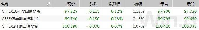 隔夜回购利率创两个月新高,叠加股市压制,期现货均走弱|债市综述