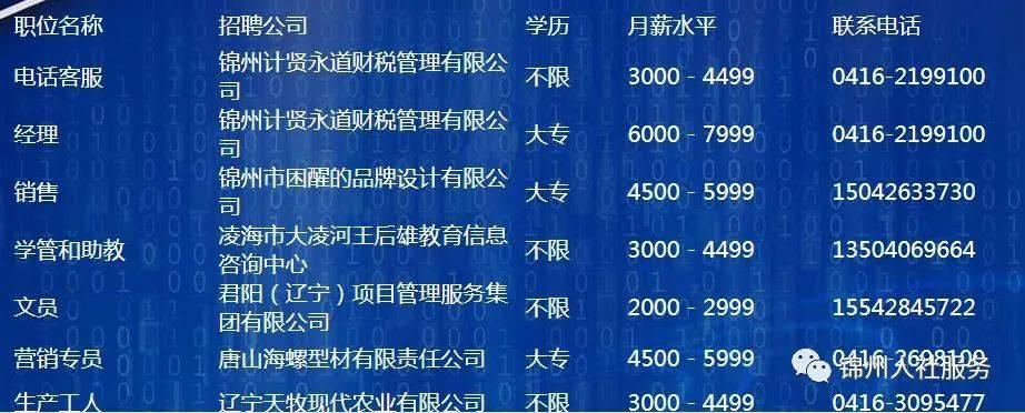 锦州市人力资源市场招聘信息(1月22日)