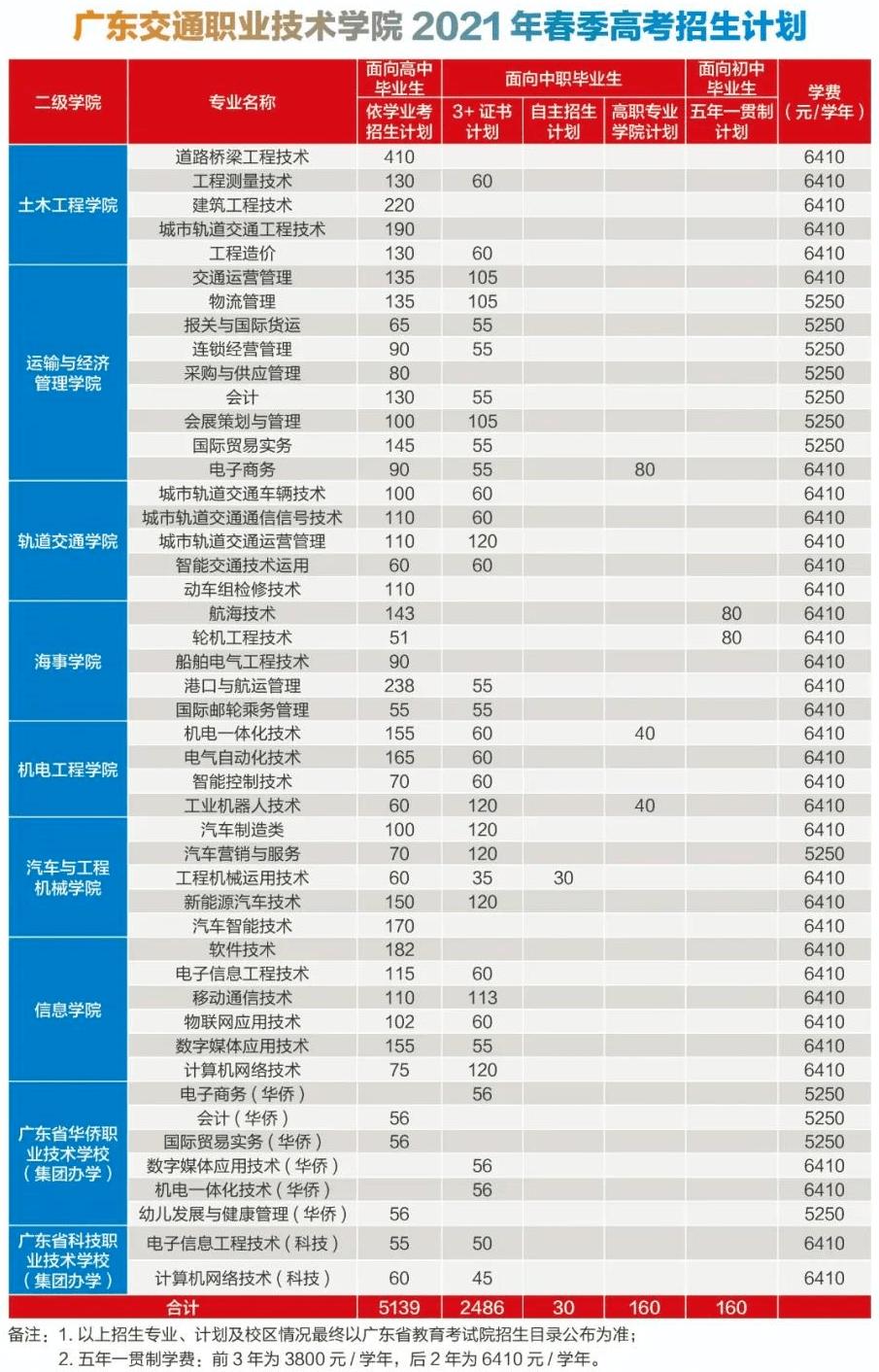 广交院2021年春季将招8565人:依学考5139人、证书2486人