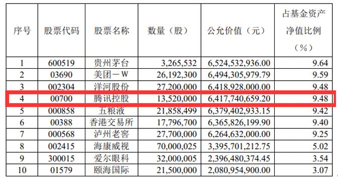 猎物是谁?腾讯拟银团贷款388亿,发力并购投资!南下资金爆买,市值猛增超8300亿