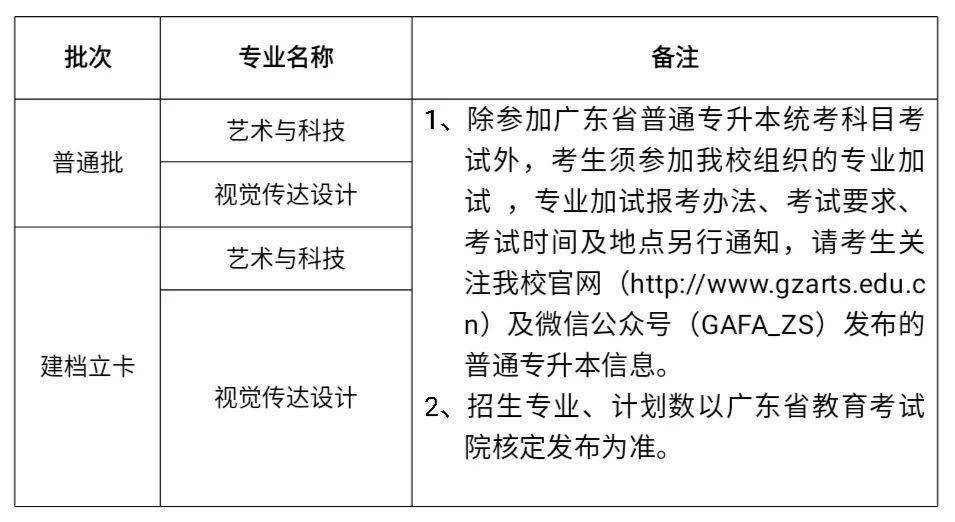广美/广技师/五邑/广东医大/广金/广航/嘉应/惠州等校公布2021年专插本简章