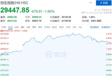 【港股一周见】南向资金涌入抢筹 港股回调蓄力待发