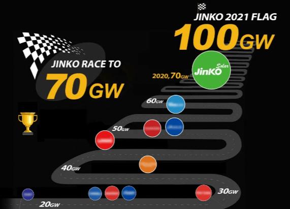 晶科能源丨2021 Flag 挺进100GW