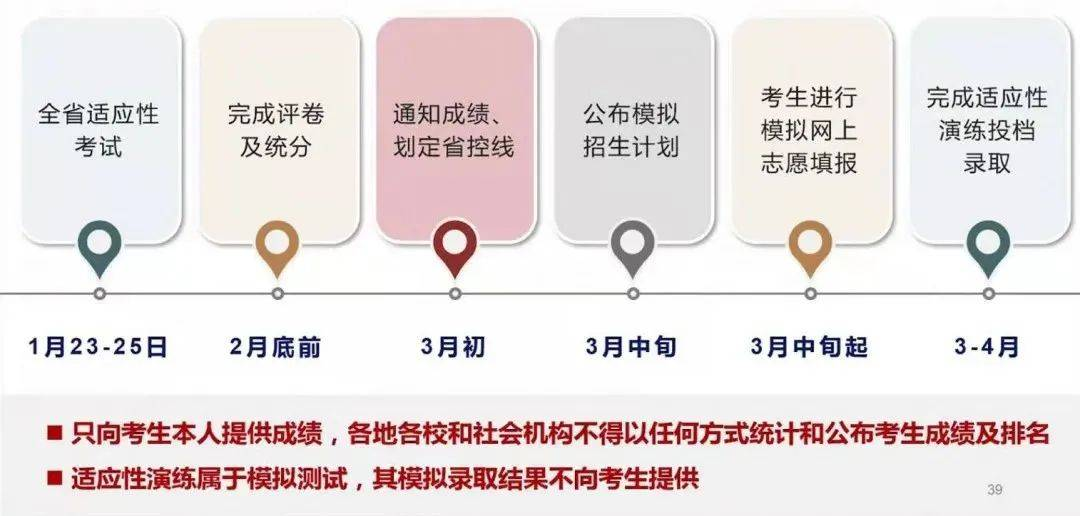 参考:八省联考成绩何时公布?何时模拟志愿填报?
