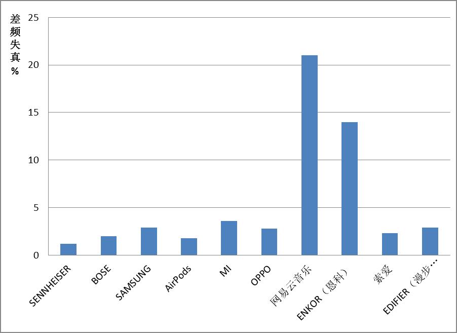 10款蓝牙耳机测评:小米、 三星、网易云音乐产品失真较多