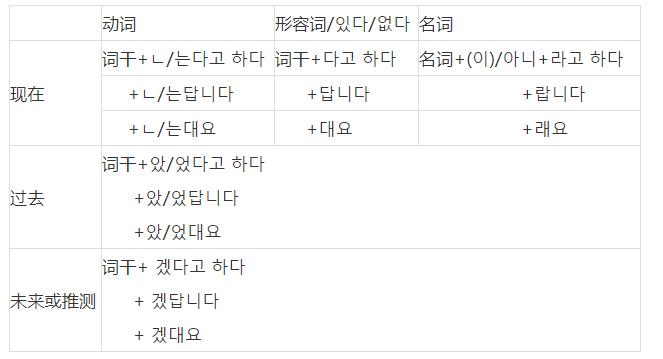 3分钟弄清韩语间接引语