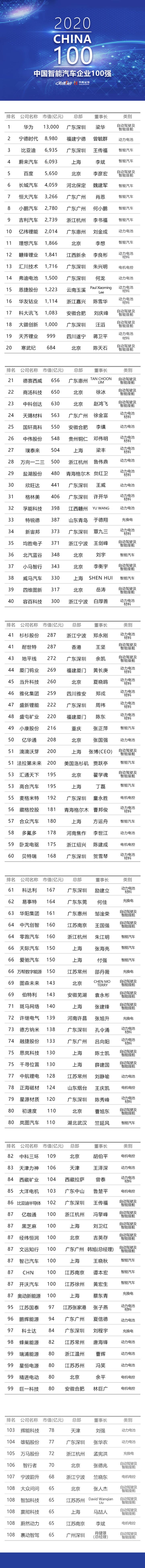 2020中国智能汽车企业100强正式发布!