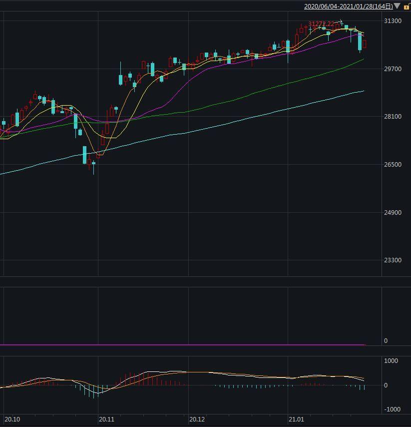 美国股市开盘走高:道琼斯指数上涨200多点,美国航空公司股价上涨20%以上