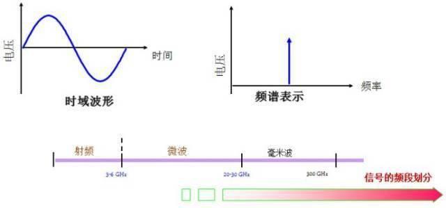 信号源和信号发生器的详细资料说明