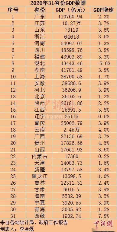 湖南2020年497分排名_2020年湖南各市GDP排名岳阳增速排名榜首