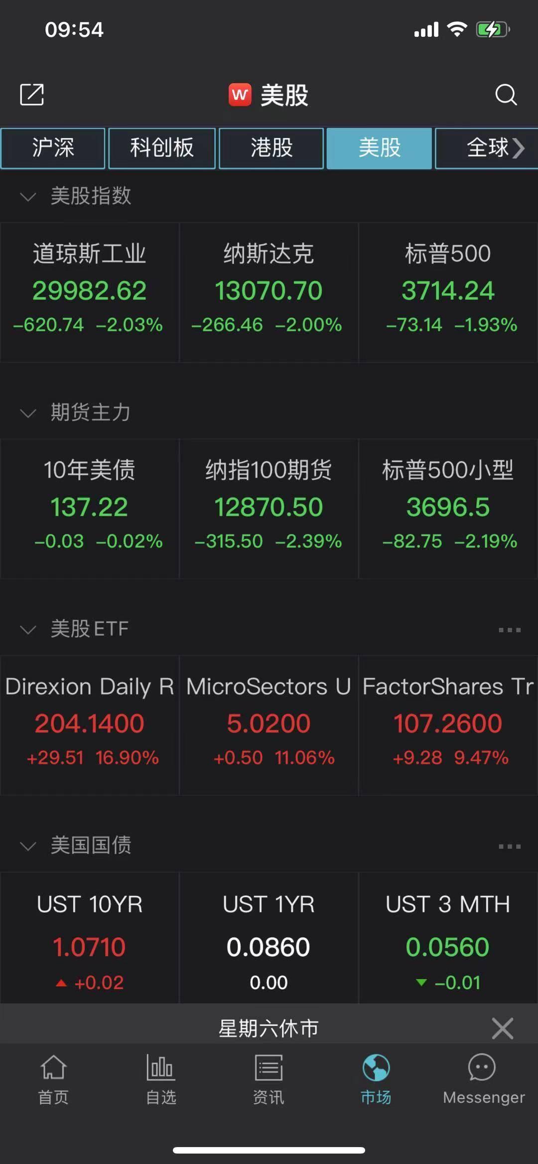 两天冰火:散户持股游戏站大涨,美股三大指数暴跌