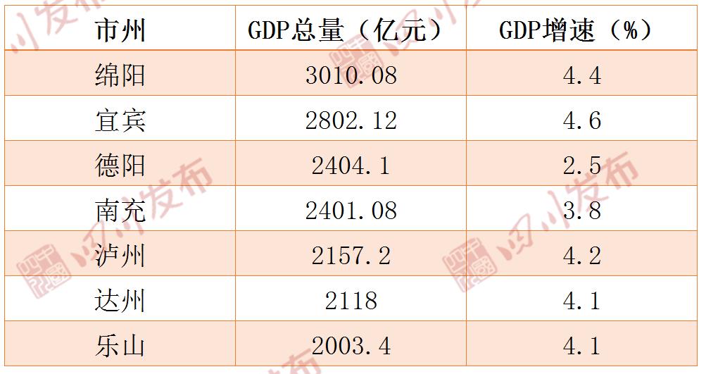四川的gdp排名2020_自贡在四川省21个地级市2020年GDP排名