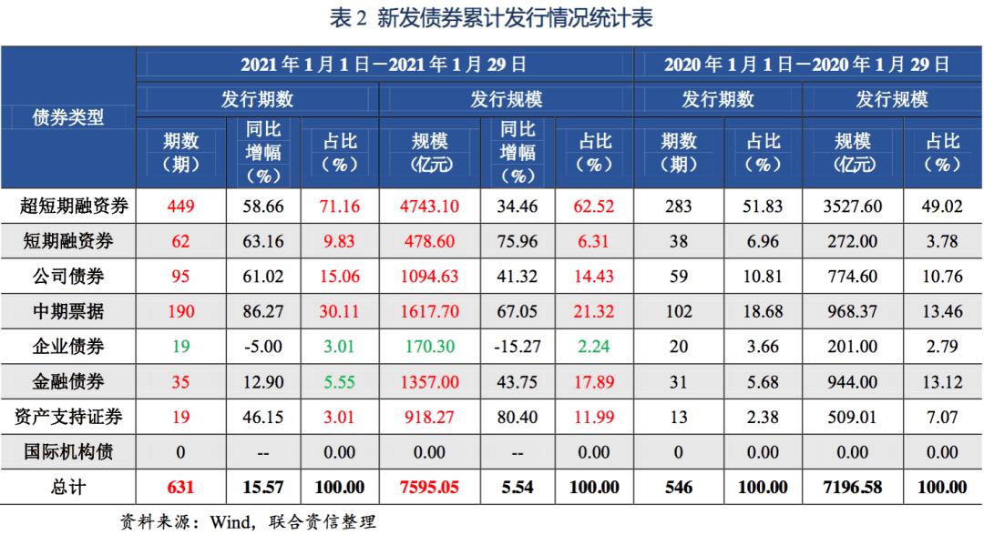 【债券市场】债券市场发行及利率走势周报(2021.1.25~2021.1.29)